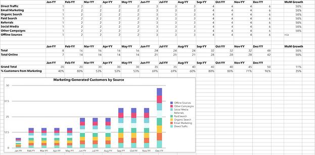 Grafik Excel untuk menghitung pelanggan