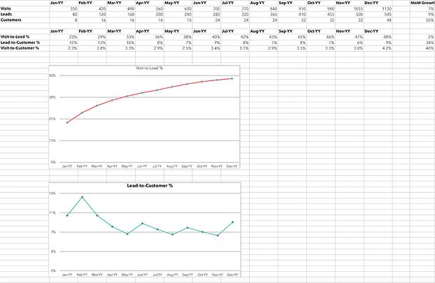 Template Excel untuk menghitung tingkat konversi
