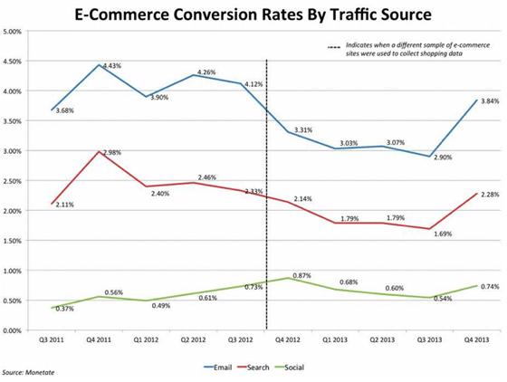 memonetisasi statistik konversi email