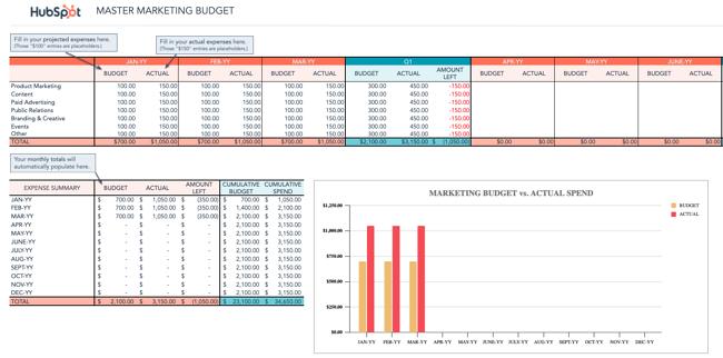 Templat Anggaran Pemasaran HubSpot